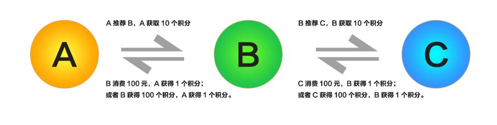 A推荐B会员.jpg