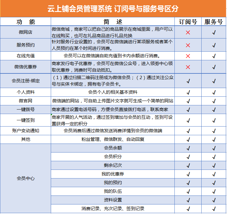 微信会员卡服务号和订阅号区别图.png
